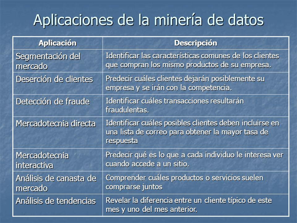 Aplicaciones de la minería de datos AplicaciónDescripción Segmentación del mercado Identificar las características comunes de los clientes que compran
