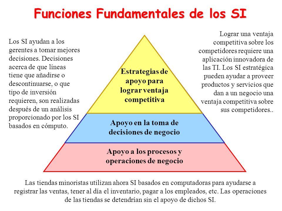 Apoyo a los procesos y operaciones de negocio Apoyo en la toma de decisiones de negocio Estrategias de apoyo para lograr ventaja competitiva Las tiend