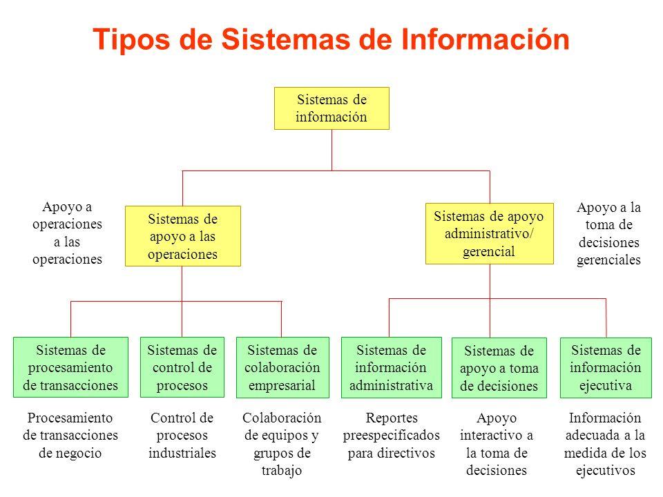 Tipos de Sistemas de Información Sistemas de procesamiento de transacciones Sistemas de colaboración empresarial Sistemas de información administrativ