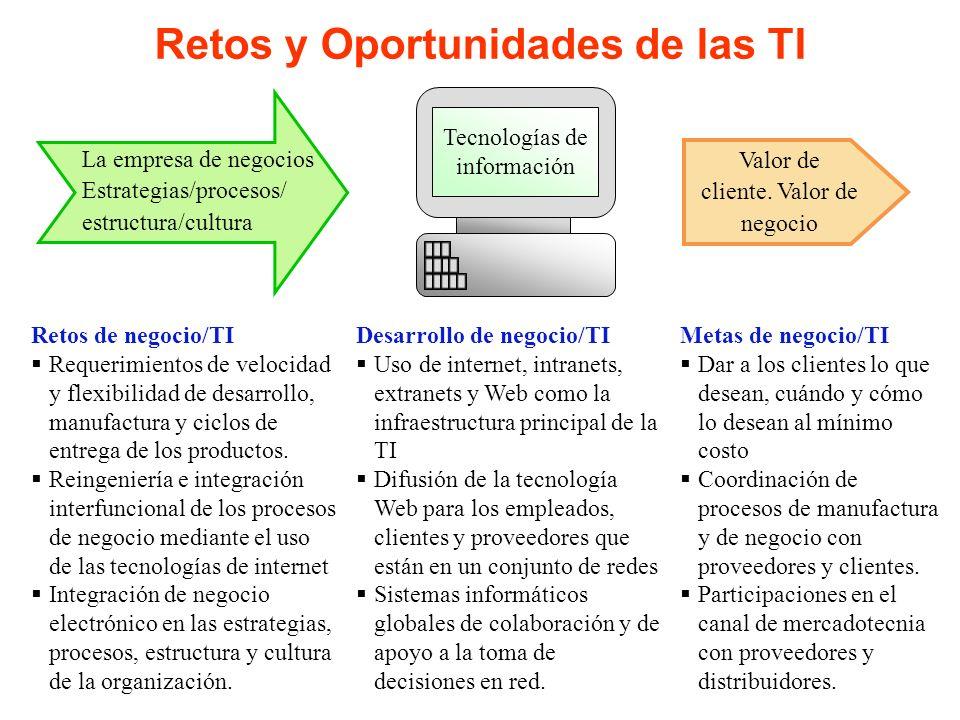 Retos y Oportunidades de las TI Tecnologías de información La empresa de negocios Estrategias/procesos/ estructura/cultura Valor de cliente. Valor de