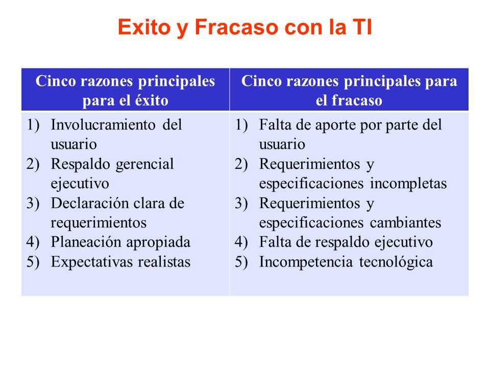 Exito y Fracaso con la TI Cinco razones principales para el éxito Cinco razones principales para el fracaso 1)Involucramiento del usuario 2)Respaldo g