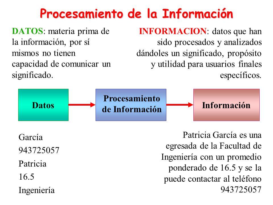 DATOS: materia prima de la información, por sí mismos no tienen capacidad de comunicar un significado. InformaciónDatos Procesamiento de Información G