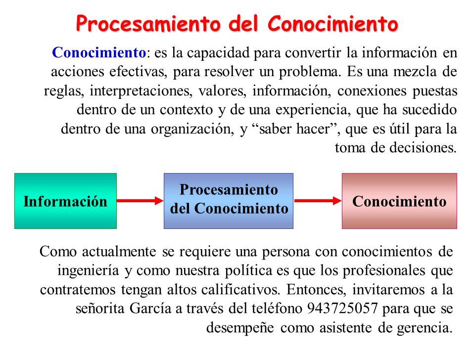 Conocimiento: es la capacidad para convertir la información en acciones efectivas, para resolver un problema. Es una mezcla de reglas, interpretacione