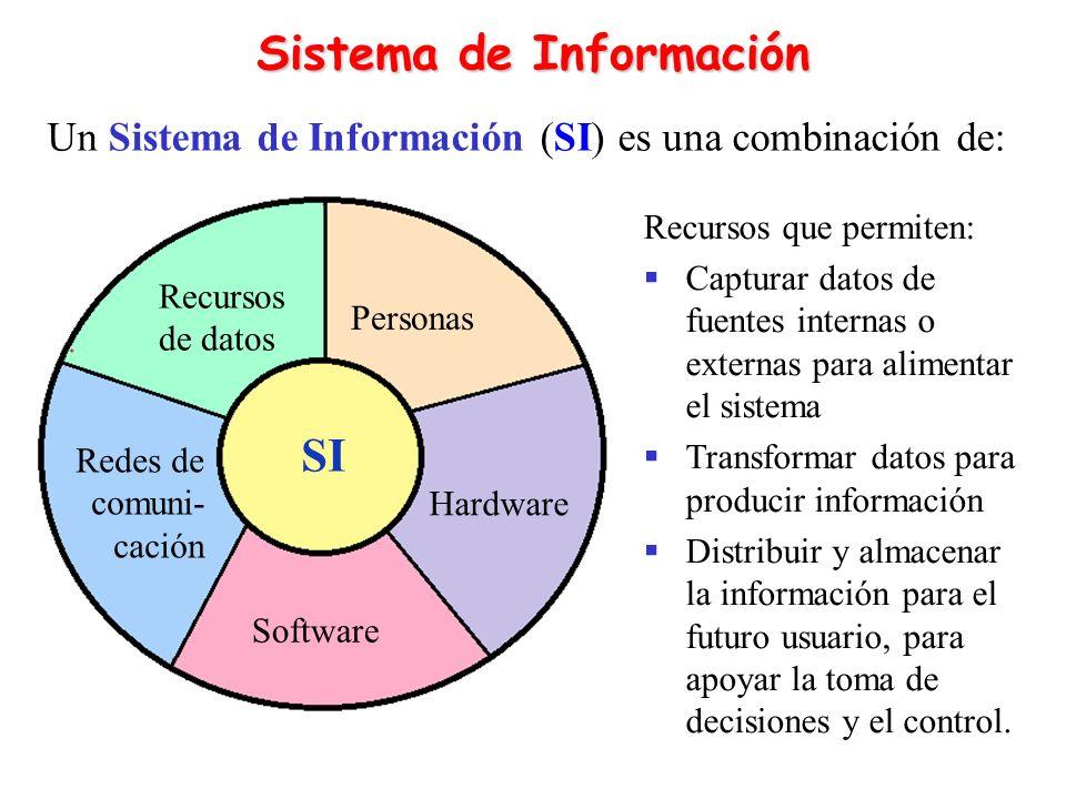 Modelo de Sistema de Información Recursos de personas Usuarios finales y especialistas de SI Recursos de software Programas y procedimientos Recursos de hardware Máquinas y medios Recursos de datos Bases de datos y de conocimientos Recursos de redes Medios de comunicación y soporte de redes Control de desempeño del sistema Actividades de un sistema Almacenamiento de recursos de datos Entrada de recursos de datos Procesamiento de datos en información Salida de productos de información
