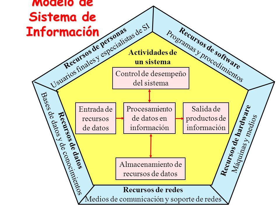 Actividades de los Sistema de Información ENTRADA PROCESAMIENTO SALIDA Sistema de Información Organización Clientes Proveedores Competidores Agencias del gobierno Control de desempeño Entorno ALMACENAMIENTO La comunidad Instituciones financieras Sindicatos de trabajadores Accionistas Recursos de datos Productos de información