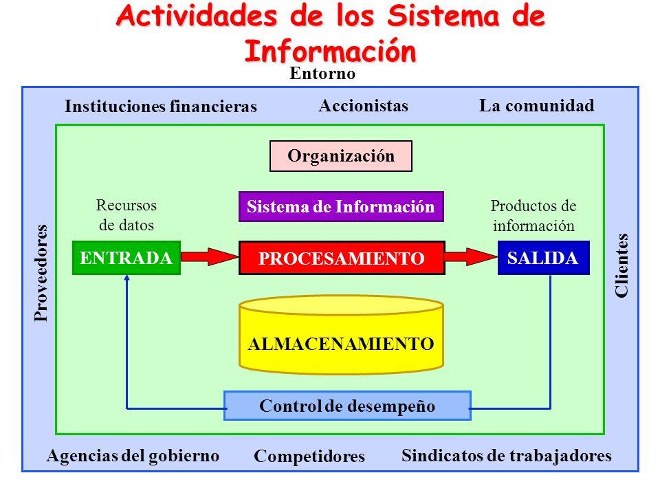 Actividades de los Sistema de Información ENTRADA PROCESAMIENTO SALIDA Sistema de Información Organización Clientes Proveedores Competidores Agencias