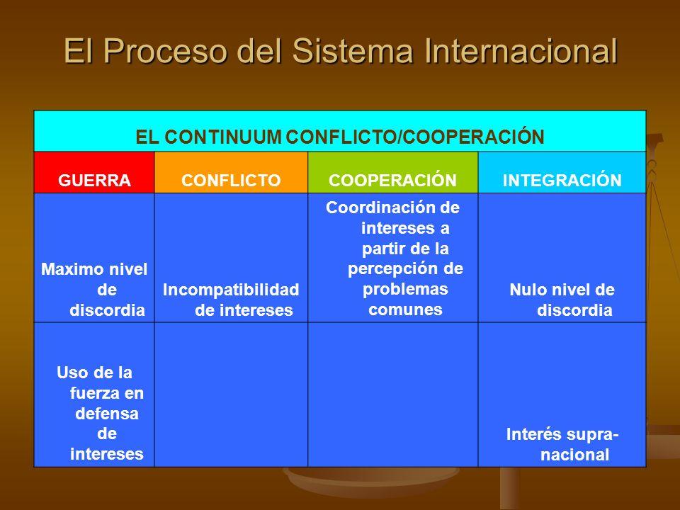El Proceso del Sistema Internacional EL CONTINUUM CONFLICTO/COOPERACIÓN GUERRACONFLICTOCOOPERACIÓNINTEGRACIÓN Maximo nivel de discordia Incompatibilid