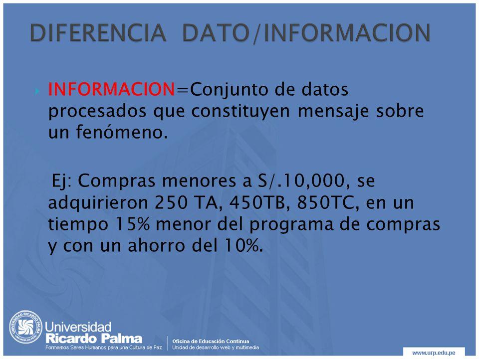 INFORMACION=Conjunto de datos procesados que constituyen mensaje sobre un fenómeno. Ej: Compras menores a S/.10,000, se adquirieron 250 TA, 450TB, 850