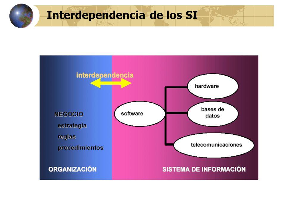 Interdependencia de los SI
