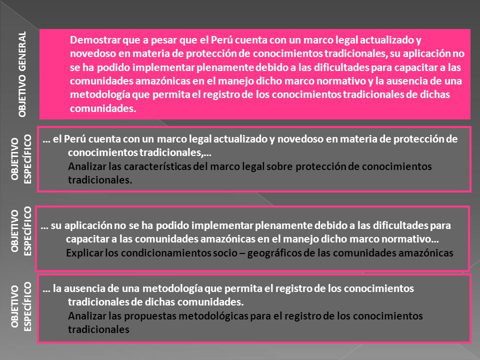 OBJETIVO GENERAL OBJETIVO ESPECÍFICO Demostrar que a pesar que el Perú cuenta con un marco legal actualizado y novedoso en materia de protección de co