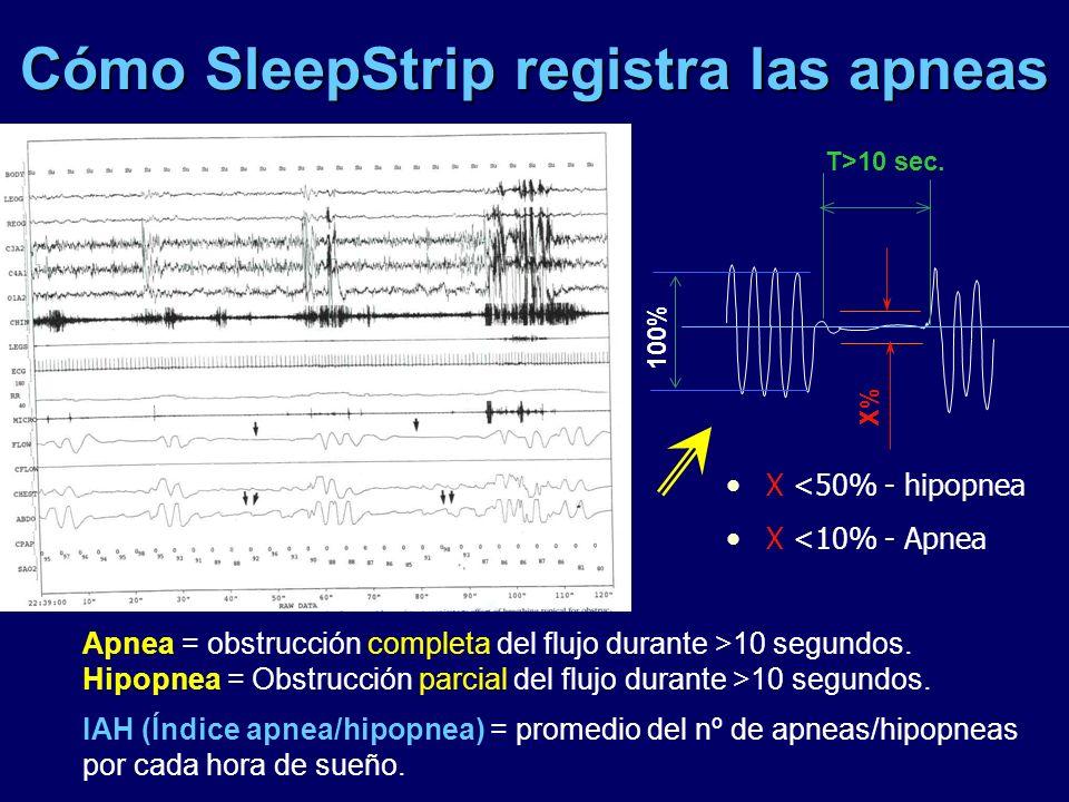 Cómo SleepStrip registra las apneas X <50% - hipopnea X <10% - Apnea 100% X% T>10 sec. Apnea = obstrucción completa del flujo durante >10 segundos. Hi