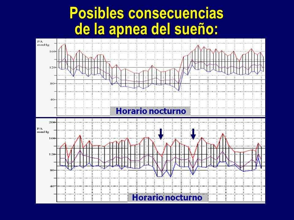 Horario nocturno Posibles consecuencias de la apnea del sueño: Horario nocturno