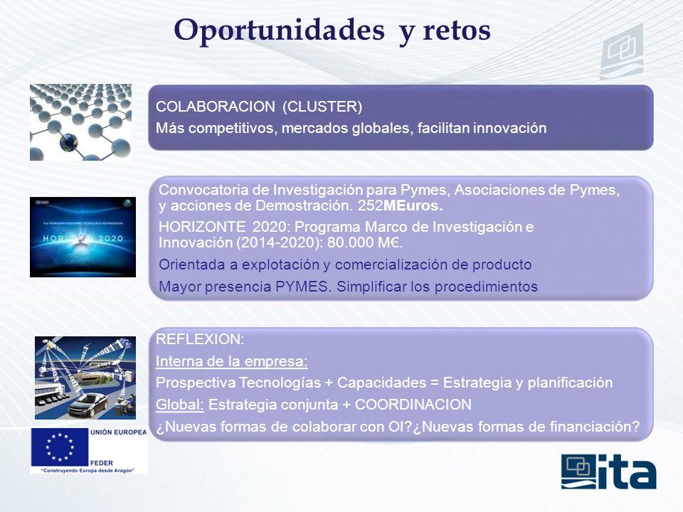 Oportunidades y retos COLABORACION (CLUSTER) Más competitivos, mercados globales, facilitan innovación Convocatoria de Investigación para Pymes, Asociaciones de Pymes, y acciones de Demostración.
