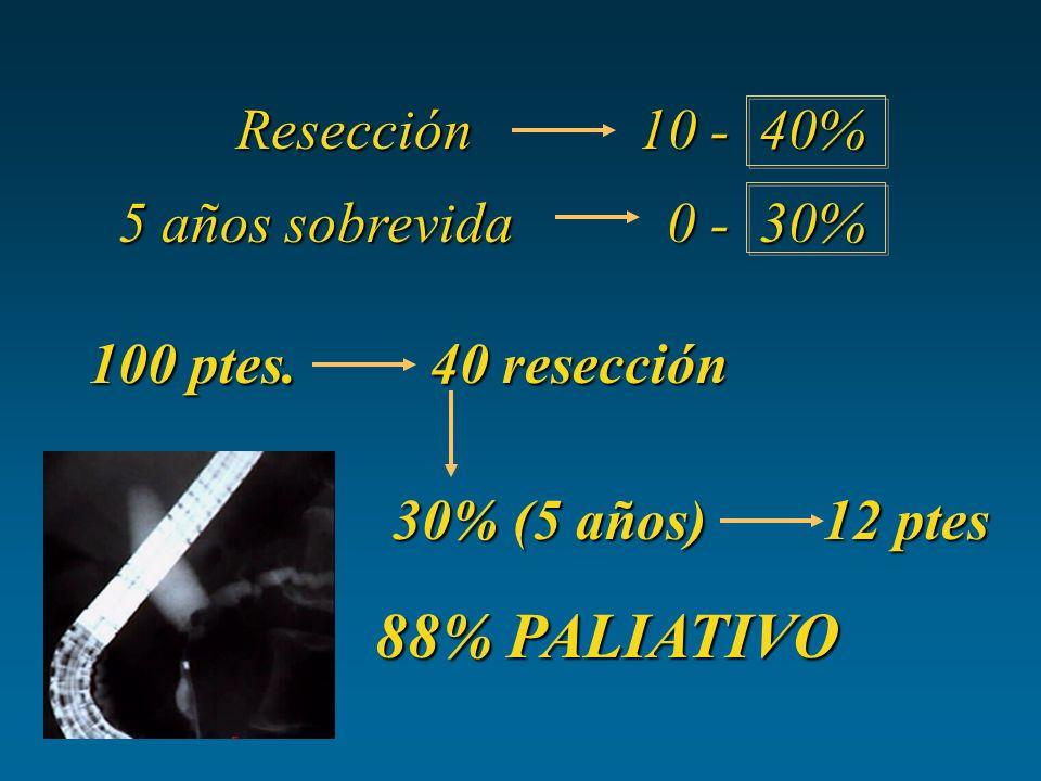 Resección 10 - 40% Resección 10 - 40% 5 años sobrevida 0 - 30% 5 años sobrevida 0 - 30% 100 ptes. 40 resección 30% (5 años) 12 ptes 88% PALIATIVO