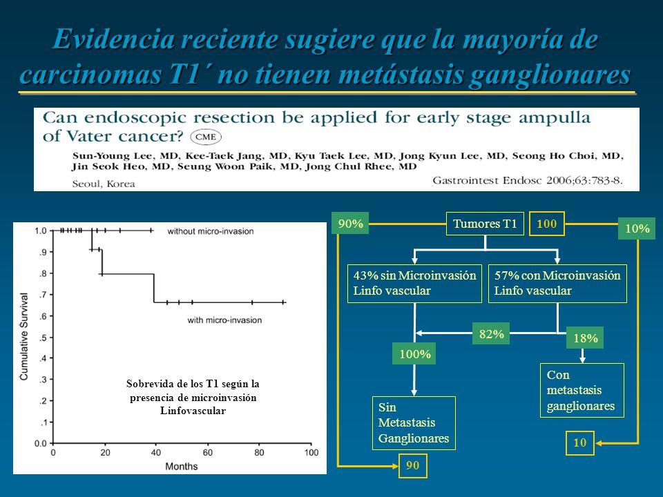 Tumores T1 43% sin Microinvasión Linfo vascular Sin Metastasis Ganglionares Con metastasis ganglionares 57% con Microinvasión Linfo vascular Evidencia