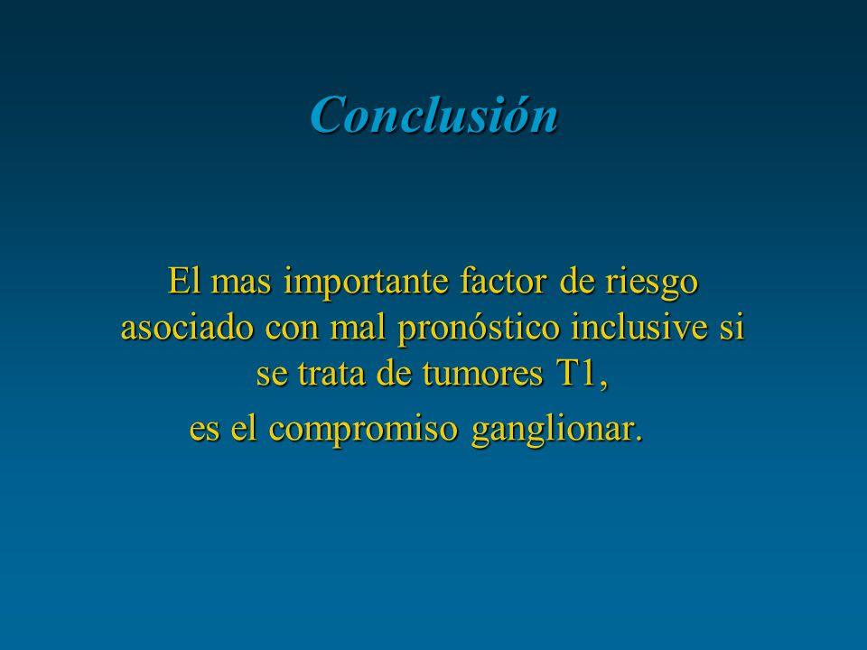 Conclusión El mas importante factor de riesgo asociado con mal pronóstico inclusive si se trata de tumores T1, es el compromiso ganglionar.