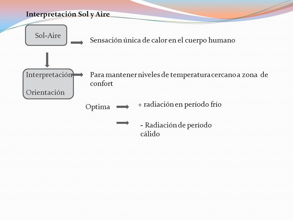 Interpretación Sol y Aire Sol-Aire Sensación única de calor en el cuerpo humano Interpretación Orientación Para mantener niveles de temperatura cercan