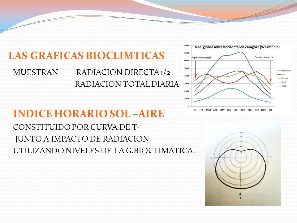 MUESTRAN RADIACION DIRECTA 1/2 RADIACION TOTAL DIARIA INDICE HORARIO SOL –AIRE CONSTITUIDO POR CURVA DE Tª JUNTO A IMPACTO DE RADIACION UTILIZANDO NIV