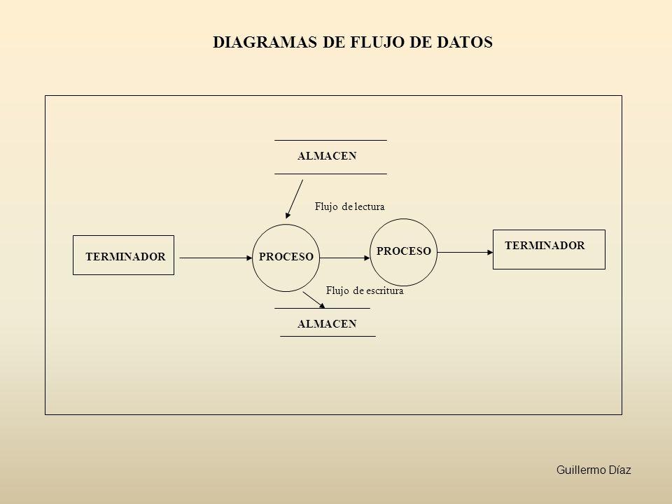 DIAGRAMAS DE FLUJO DE DATOS TERMINADORPROCESO ALMACEN TERMINADOR Flujo de escritura Flujo de lectura Guillermo Díaz