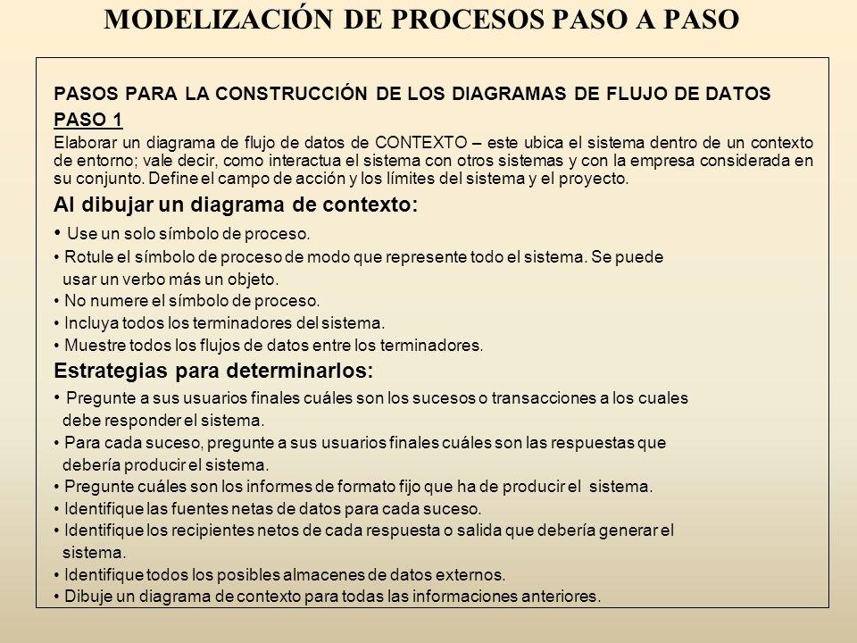 MODELIZACIÓN DE PROCESOS PASO A PASO PASOS PARA LA CONSTRUCCIÓN DE LOS DIAGRAMAS DE FLUJO DE DATOS PASO 1 Elaborar un diagrama de flujo de datos de CO