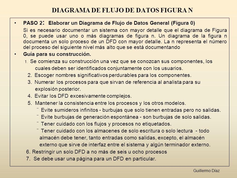 DIAGRAMA DE FLUJO DE DATOS FIGURA N PASO 2 : Elaborar un Diagrama de Flujo de Datos General (Figura 0) Si es necesario documentar un sistema con mayor