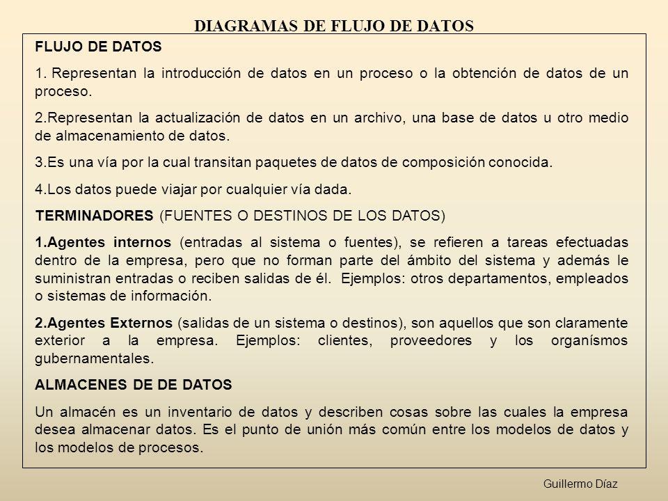 DIAGRAMAS DE FLUJO DE DATOS FLUJO DE DATOS 1. Representan la introducción de datos en un proceso o la obtención de datos de un proceso. 2.Representan
