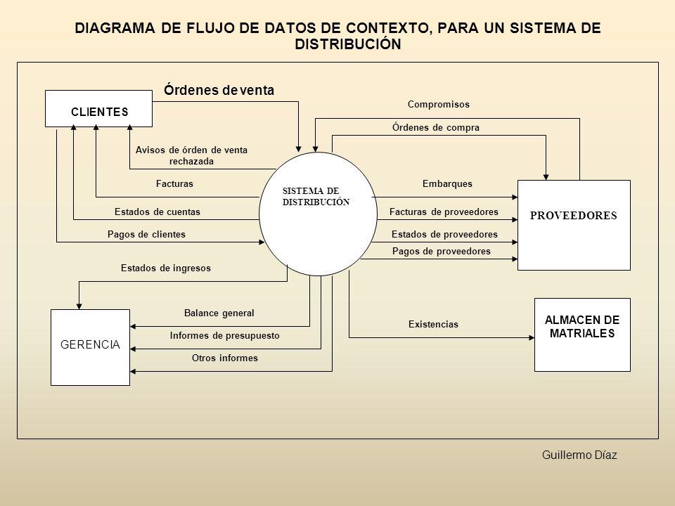 SISTEMA DE DISTRIBUCIÓN DIAGRAMA DE FLUJO DE DATOS DE CONTEXTO, PARA UN SISTEMA DE DISTRIBUCIÓN CLIENTES PROVEEDORES ALMACEN DE MATRIALES GERENCIA Órd