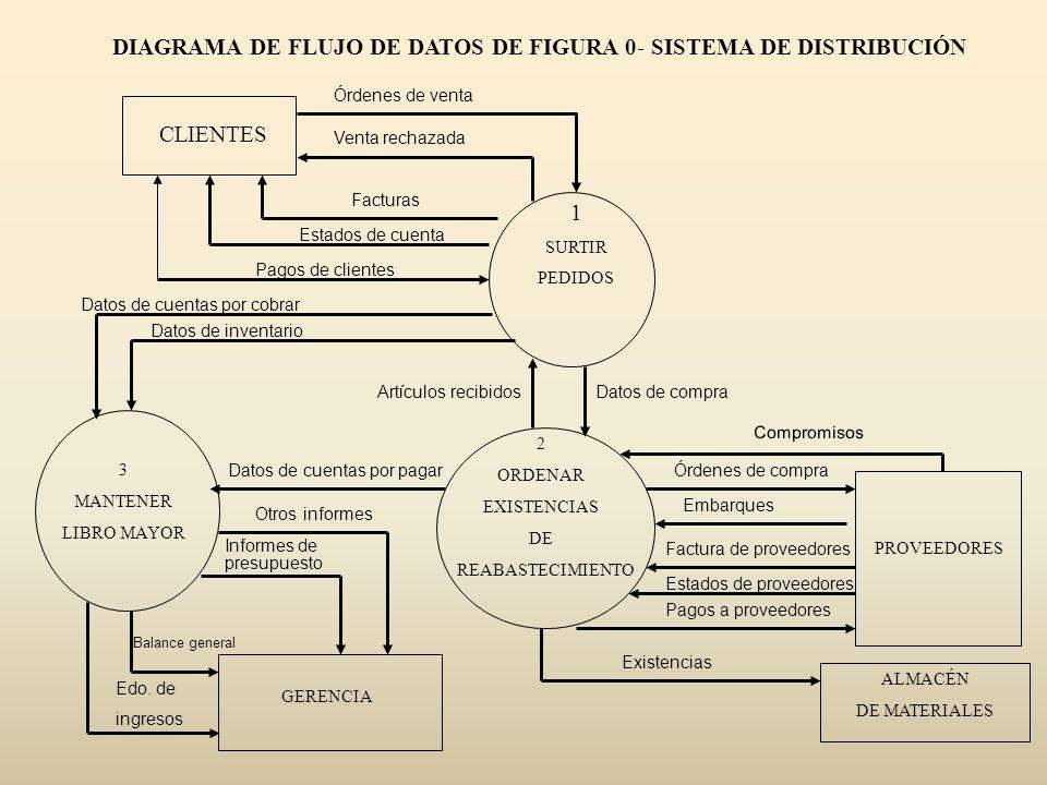 DIAGRAMA DE FLUJO DE DATOS DE FIGURA 0- SISTEMA DE DISTRIBUCIÓN CLIENTES 1 SURTIR PEDIDOS 2 ORDENAR EXISTENCIAS DE REABASTECIMIENTO 3 MANTENER LIBRO M