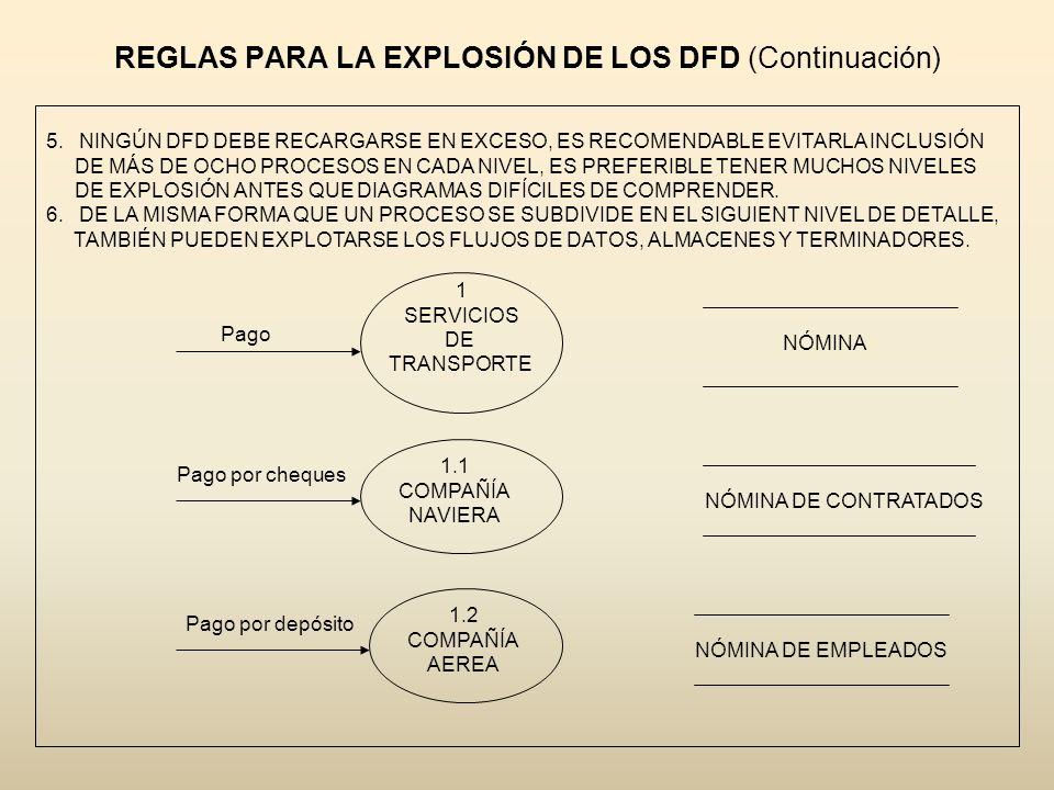 REGLAS PARA LA EXPLOSIÓN DE LOS DFD (Continuación) 5.NINGÚN DFD DEBE RECARGARSE EN EXCESO, ES RECOMENDABLE EVITARLA INCLUSIÓN DE MÁS DE OCHO PROCESOS