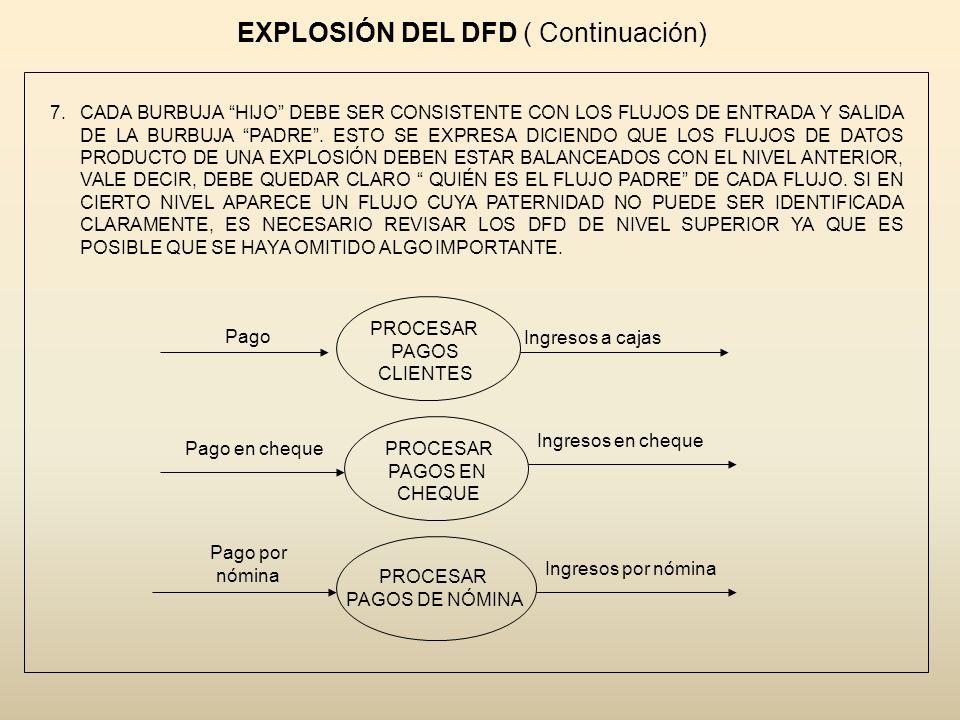 EXPLOSIÓN DEL DFD ( Continuación) 7.CADA BURBUJA HIJO DEBE SER CONSISTENTE CON LOS FLUJOS DE ENTRADA Y SALIDA DE LA BURBUJA PADRE. ESTO SE EXPRESA DIC