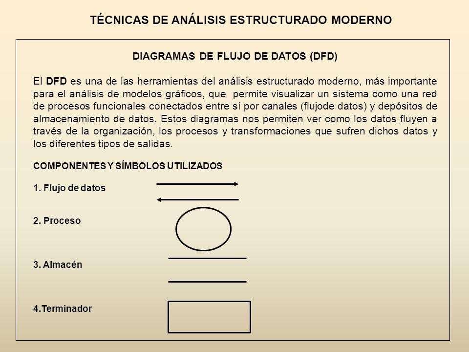 TÉCNICAS DE ANÁLISIS ESTRUCTURADO MODERNO DIAGRAMAS DE FLUJO DE DATOS (DFD) El DFD es una de las herramientas del análisis estructurado moderno, más i