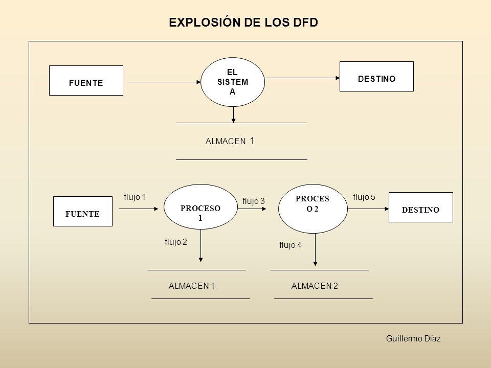 FUENTE EL SISTEM A DESTINO ALMACEN 1 FUENTE PROCESO 1 flujo 1 flujo 3 PROCES O 2 flujo 5 flujo 2 DESTINO flujo 4 ALMACEN 1ALMACEN 2 EXPLOSIÓN DE LOS D