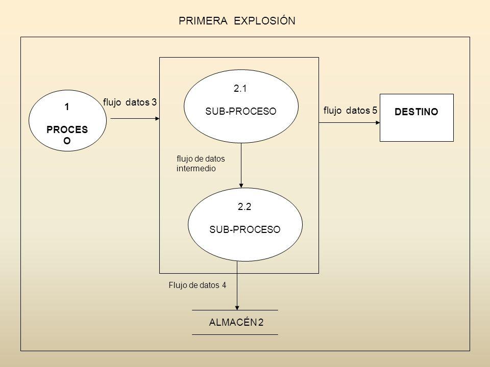 PRIMERA EXPLOSIÓN 1 PROCES O 2.1 SUB-PROCESO 2.2 SUB-PROCESO DESTINO flujo datos 3 flujo datos 5 flujo de datos intermedio Flujo de datos 4 ALMACÉN 2
