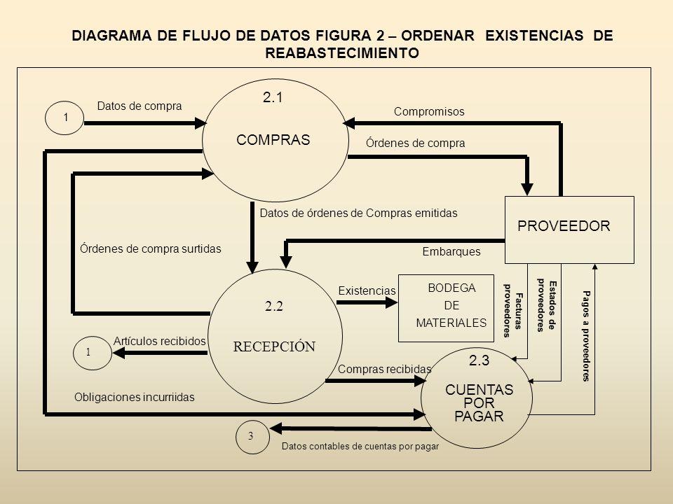 DIAGRAMA DE FLUJO DE DATOS FIGURA 2 – ORDENAR EXISTENCIAS DE REABASTECIMIENTO 2.1 COMPRAS 2.2 RECEPCIÓN 2.3 CUENTAS POR PAGAR 3 Obligaciones incurriid