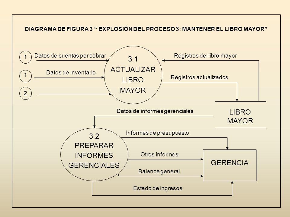 DIAGRAMA DE FIGURA 3 EXPLOSIÓN DEL PROCESO 3: MANTENER EL LIBRO MAYOR 1 2 1 3.1 ACTUALIZAR LIBRO MAYOR 3.2 PREPARAR INFORMES GERENCIALES GERENCIA Regi