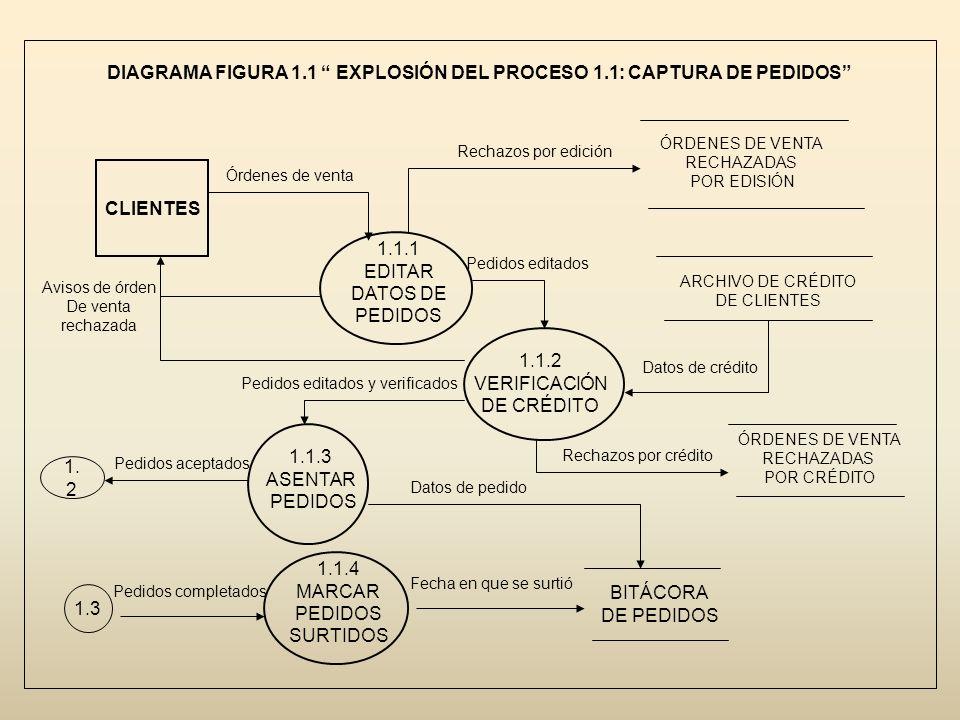 DIAGRAMA FIGURA 1.1 EXPLOSIÓN DEL PROCESO 1.1: CAPTURA DE PEDIDOS CLIENTES 1.1.1 EDITAR DATOS DE PEDIDOS 1.1.2 VERIFICACIÓN DE CRÉDITO 1.1.3 ASENTAR P