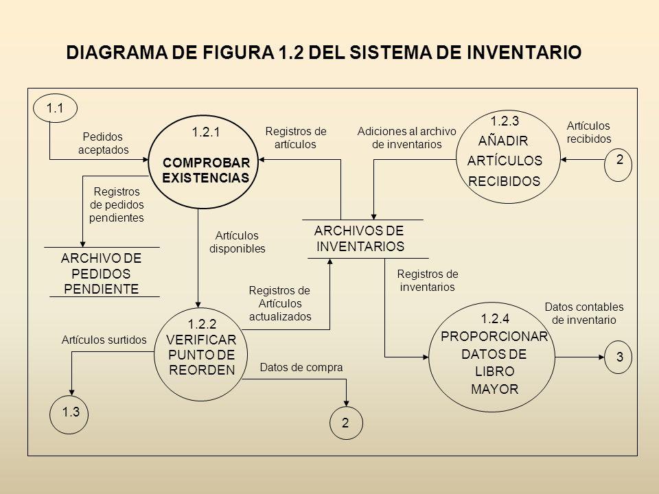 DIAGRAMA DE FIGURA 1.2 DEL SISTEMA DE INVENTARIO 1.1 1.2.1 COMPROBAR EXISTENCIAS ARCHIVOS DE INVENTARIOS 1.2.3 AÑADIR ARTÍCULOS RECIBIDOS 1.2.4 PROPOR
