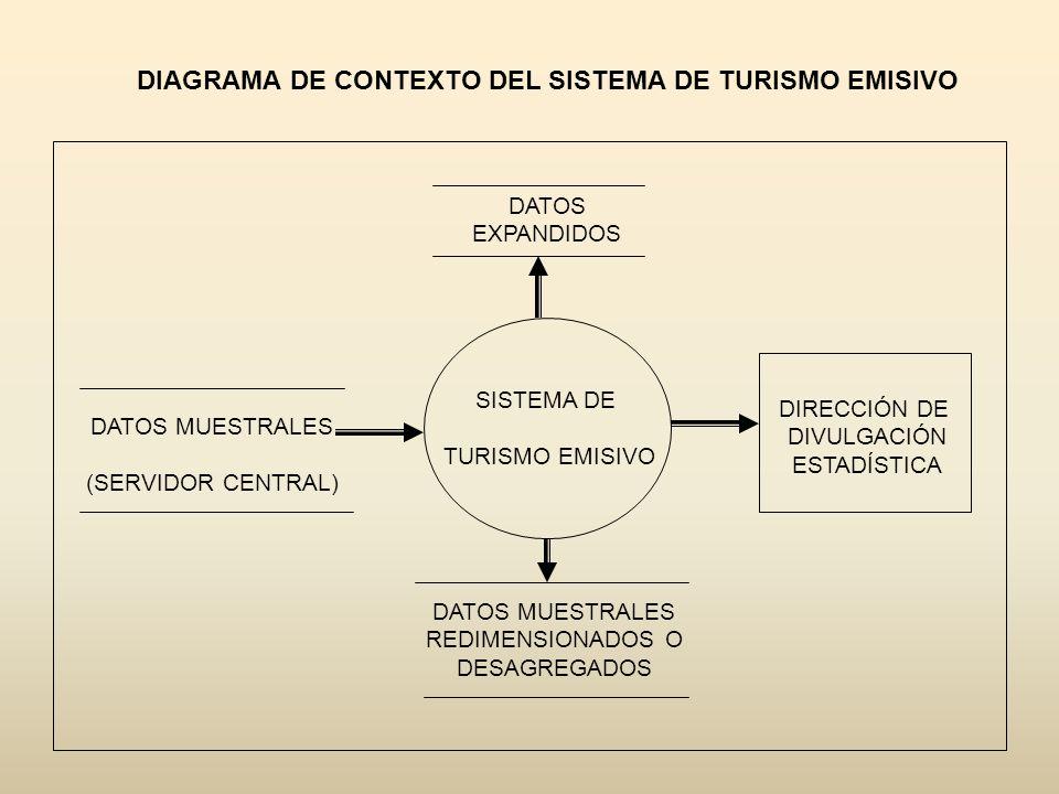 DIAGRAMA DE CONTEXTO DEL SISTEMA DE TURISMO EMISIVO SISTEMA DE TURISMO EMISIVO DIRECCIÓN DE DIVULGACIÓN ESTADÍSTICA DATOS MUESTRALES (SERVIDOR CENTRAL