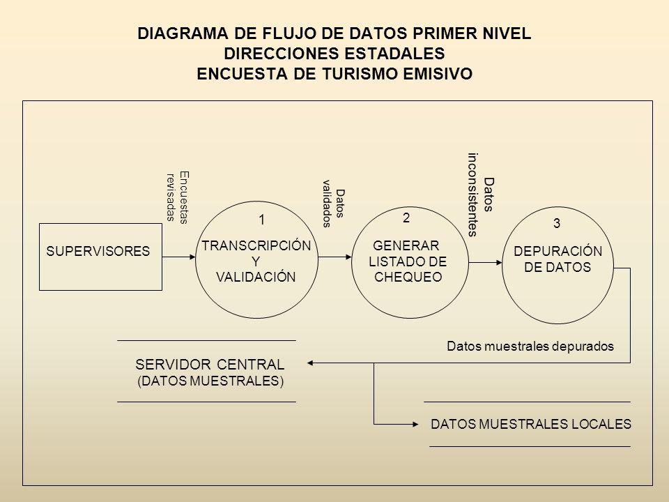 DIAGRAMA DE FLUJO DE DATOS PRIMER NIVEL DIRECCIONES ESTADALES ENCUESTA DE TURISMO EMISIVO SUPERVISORES 1 TRANSCRIPCIÓN Y VALIDACIÓN 2 GENERAR LISTADO