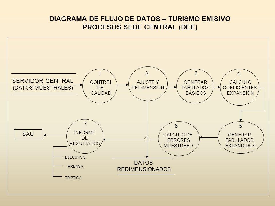 DIAGRAMA DE FLUJO DE DATOS – TURISMO EMISIVO PROCESOS SEDE CENTRAL (DEE) SERVIDOR CENTRAL (DATOS MUESTRALES) 1 CONTROL DE CALIDAD 2 AJUSTE Y REDIMENSI