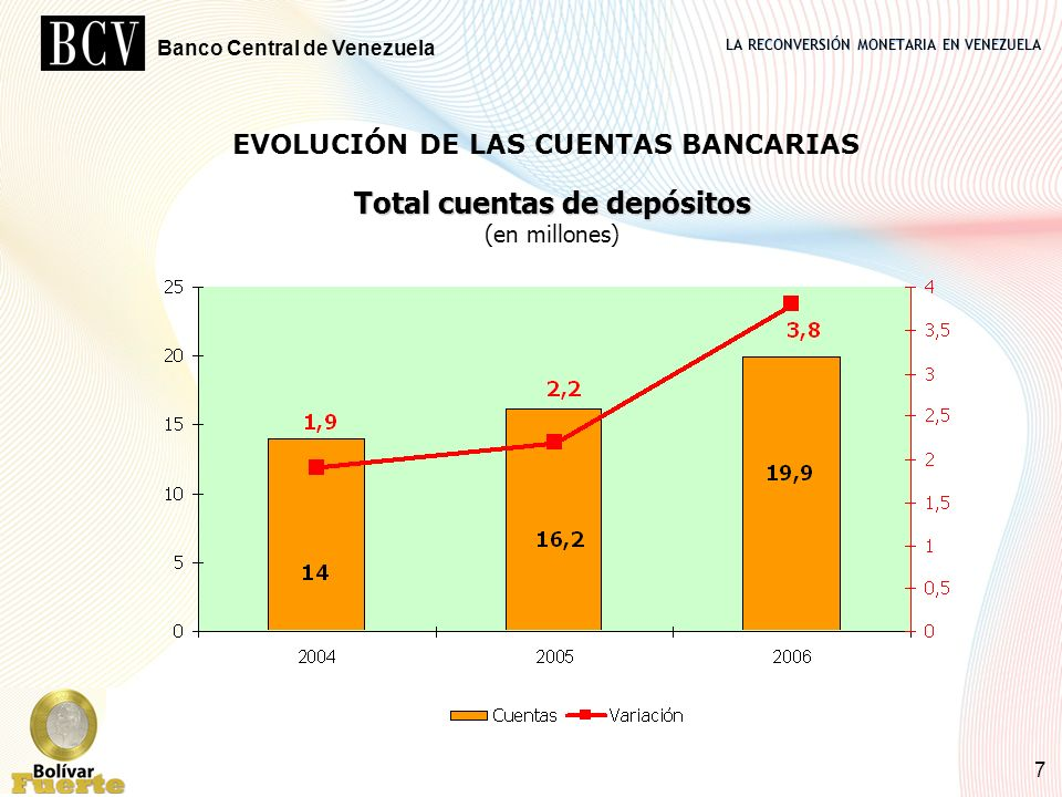 LA RECONVERSIÓN MONETARIA EN VENEZUELA Banco Central de Venezuela 7 EVOLUCIÓN DE LAS CUENTAS BANCARIAS Total cuentas de depósitos Total cuentas de dep