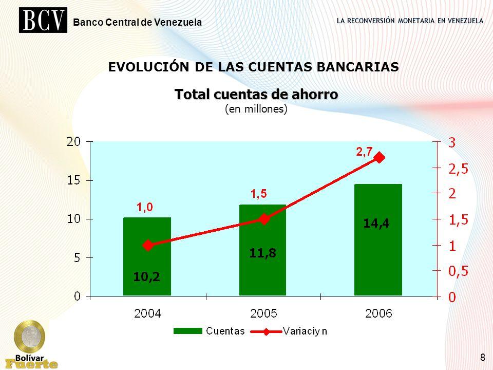 LA RECONVERSIÓN MONETARIA EN VENEZUELA Banco Central de Venezuela 8 Total cuentas de ahorro Total cuentas de ahorro (en millones) EVOLUCIÓN DE LAS CUE