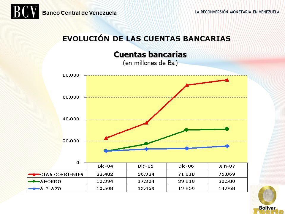 LA RECONVERSIÓN MONETARIA EN VENEZUELA Banco Central de Venezuela 9 Cuentas bancarias Cuentas bancarias (en millones de Bs.) EVOLUCIÓN DE LAS CUENTAS
