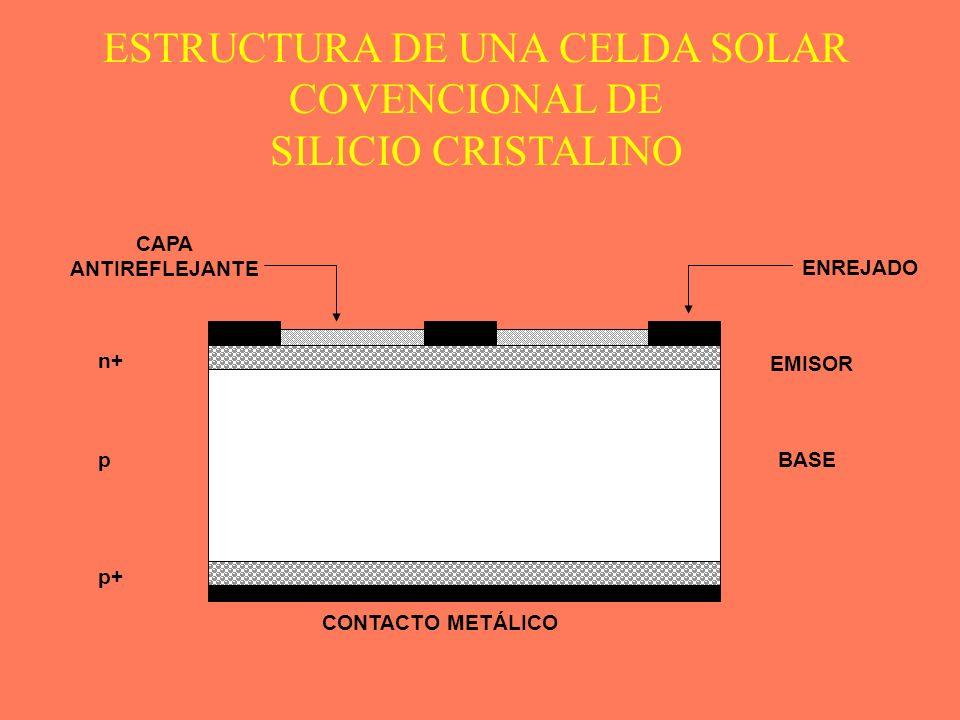 EMISOR BASE CONTACTO METÁLICO ENREJADO CAPA ANTIREFLEJANTE n+ p p+ ESTRUCTURA DE UNA CELDA SOLAR COVENCIONAL DE SILICIO CRISTALINO