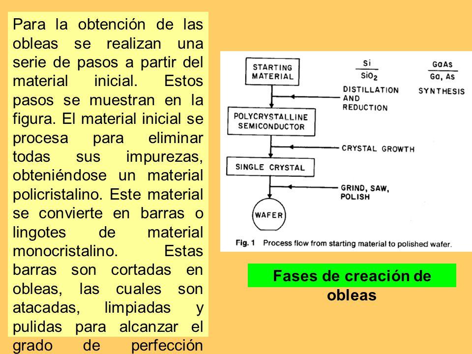 Fases de creación de obleas Para la obtención de las obleas se realizan una serie de pasos a partir del material inicial. Estos pasos se muestran en l