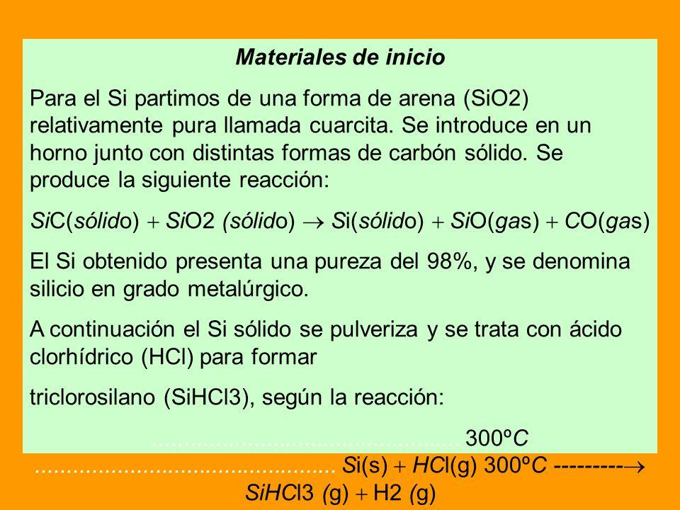 Materiales de inicio Para el Si partimos de una forma de arena (SiO2) relativamente pura llamada cuarcita. Se introduce en un horno junto con distinta