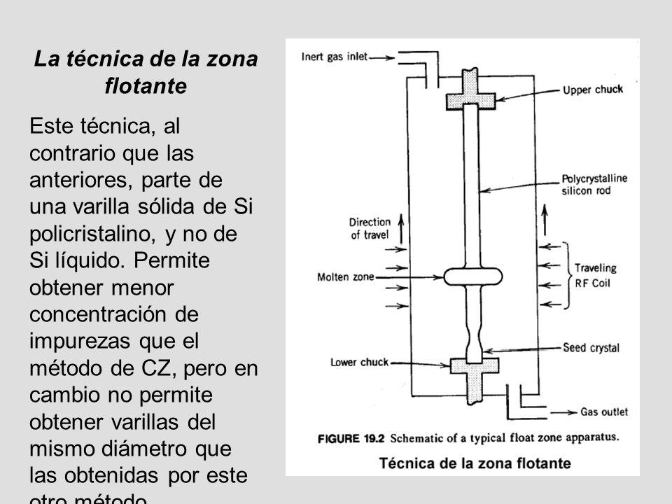 La técnica de la zona flotante Este técnica, al contrario que las anteriores, parte de una varilla sólida de Si policristalino, y no de Si líquido. Pe