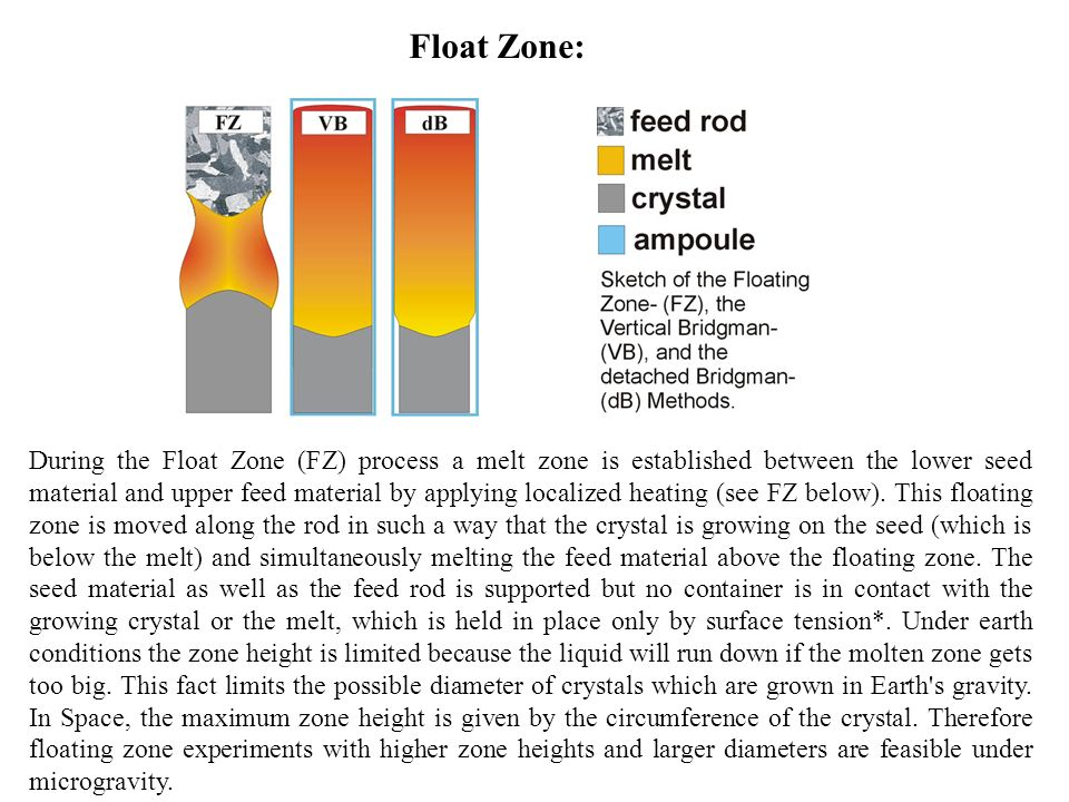 Float Zone: During the Float Zone (FZ) process a melt zone is established between the lower seed material and upper feed material by applying localize