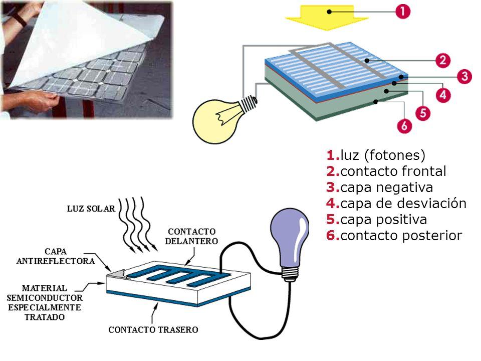 1.luz (fotones) 2.contacto frontal 3.capa negativa 4.capa de desviación 5.capa positiva 6.contacto posterior