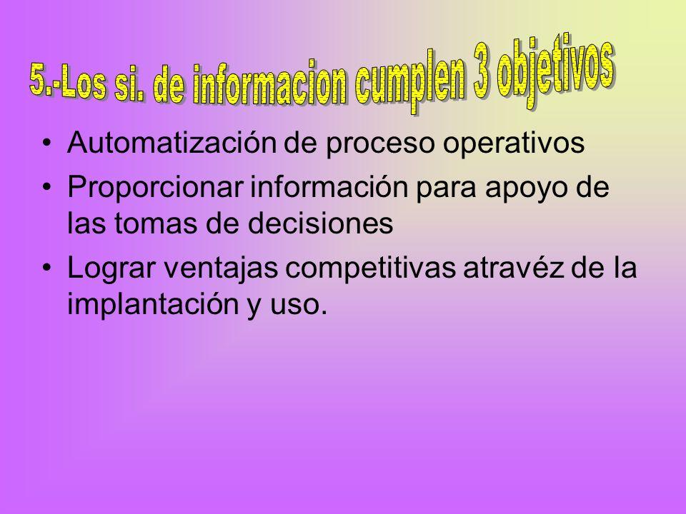Automatización de proceso operativos Proporcionar información para apoyo de las tomas de decisiones Lograr ventajas competitivas atravéz de la implantación y uso.